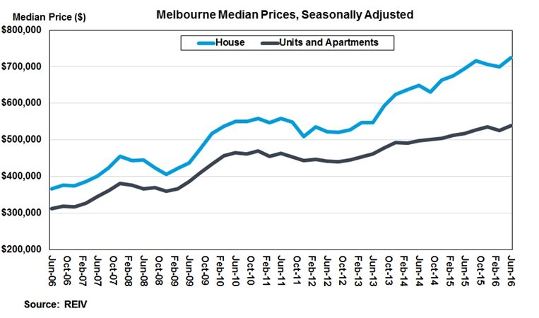 Melbourne Market Still Strong Says Reiv Harrods Real Estate
